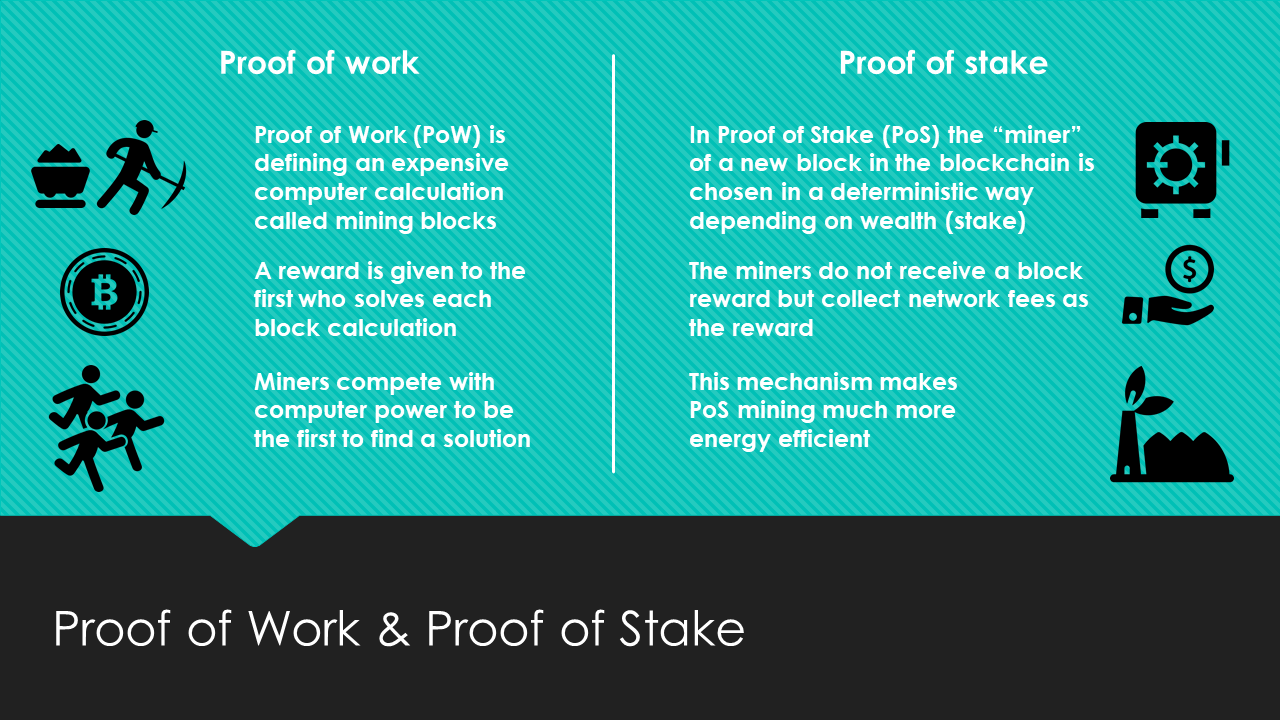 Proof of Work (PoW) and Proof of Stake (PoS) Explained